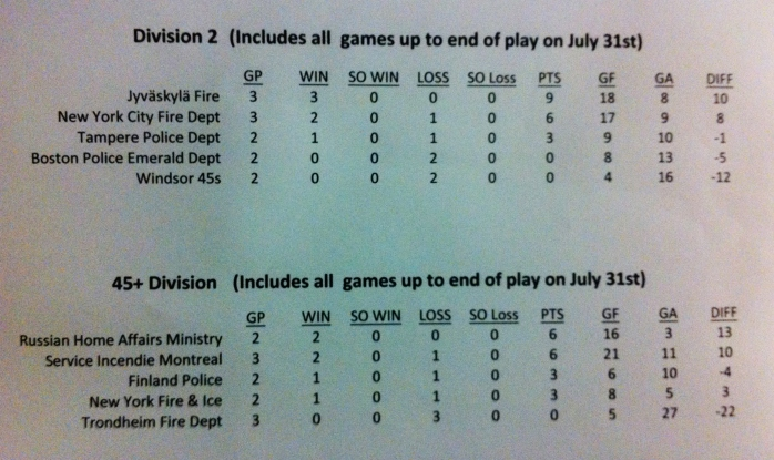 45+ & Division II tables at 31/07/13
